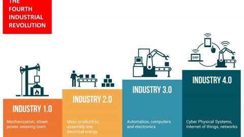 Ex Berita 2 : Revolusi Industri 4.0